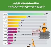 اینفوگرافیک | حداقل دستمزد روزانه کارگران در ایران و سایر کشورها به دلار