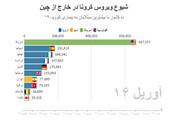 آمار رسمی کرونا | وضعیت اضطراری ژاپن؛ تغییر روند ایران