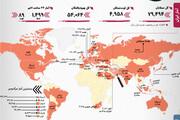 آمار کرونا در ایران و جهان | رکورد روسیه؛ وضعیت ایران