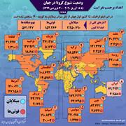 وضعیت و جایگاه ایران در میان اصلیترین کشورهای درگیر کرونا