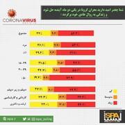 اینفوگرافیک | پیشبینی مردم ایران درباره زمان نابودی کرونا | امیدی به پایان کرونا در ۲ ماه آینده هست؟