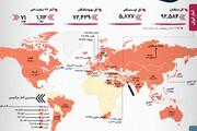 آمار کرونا | روسیه ردهبندی را تغییر داد | وضعیت ایران