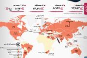 آمار کرونا | رکورد ایتالیا و بریتانیا | افزایش فوتیهای ایران