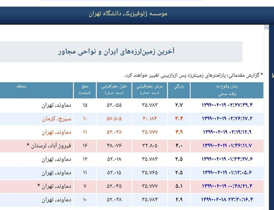 پس لرزههای تهران تاکنون