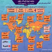 مقایسه وضعیت کرونا در ایران با ۱۴ کشور اصلی درگیر کرونا