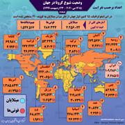 وضعیت آمار کرونا در کشورهای اصلی درگیر | جایگاه ایران تغییر نکرد