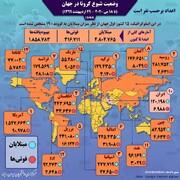 آمار کرونا در ۱۵ کشور اصلی درگیر | جایگاه جدید ایران