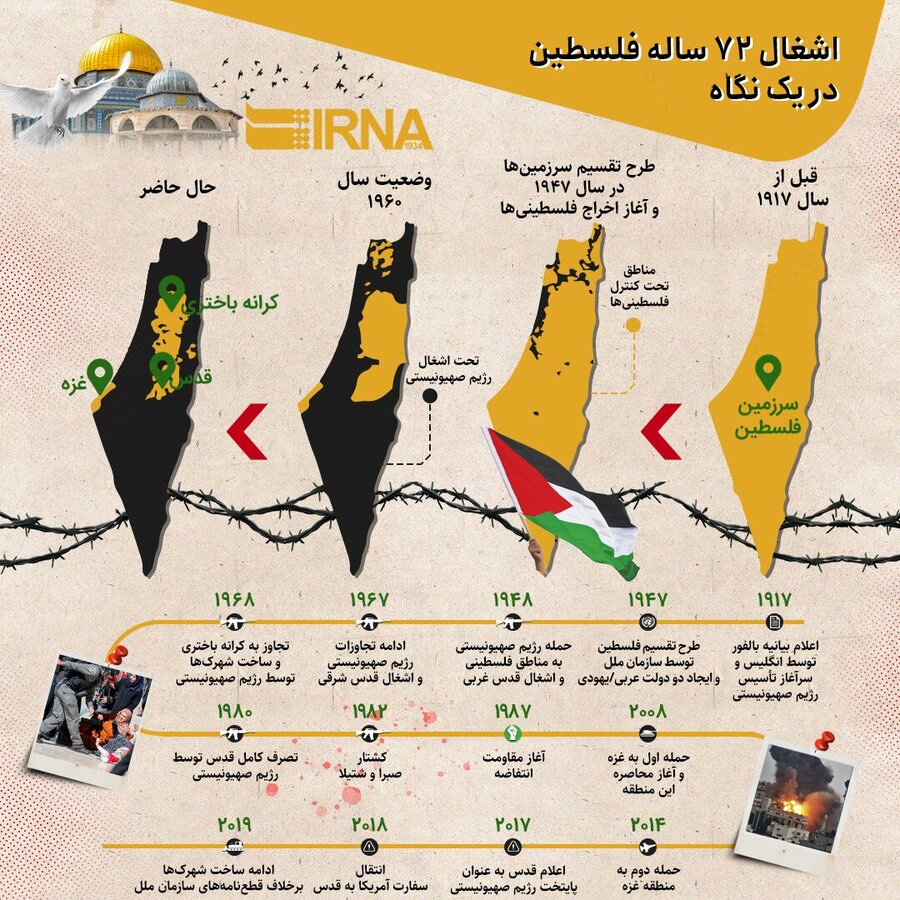 اشغال ۷۲ ساله فلسطین در یک نگاه