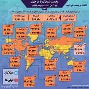 مقایسه وضعیت ایران با ۱۴ کشور اصلی درگیر کرونا