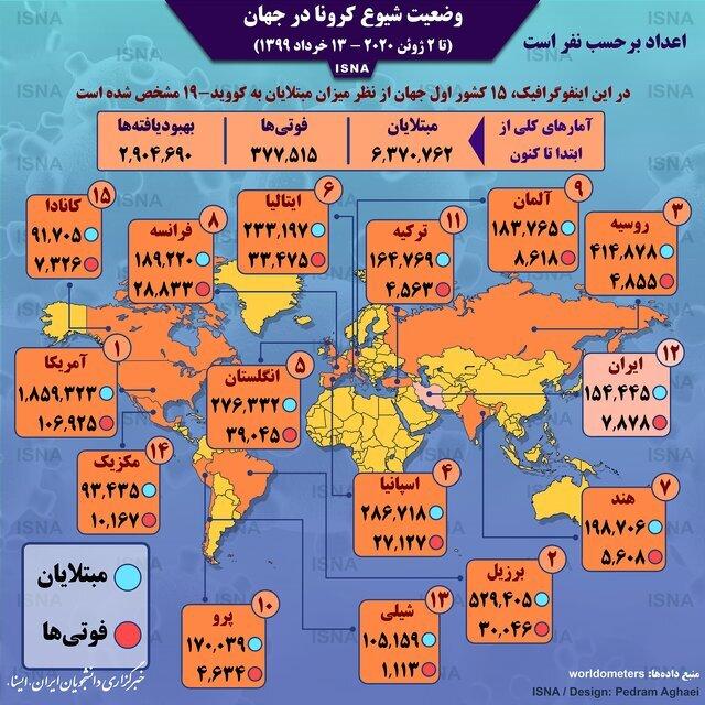 کرونا در جهان-13 خرداد