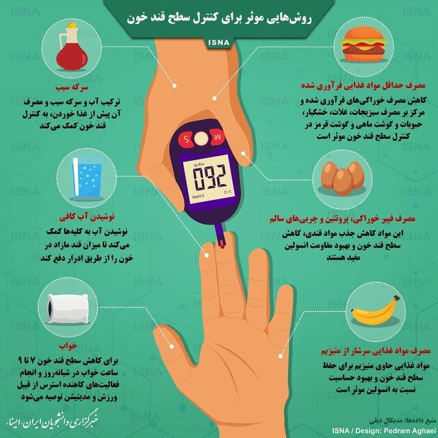 اینفوگرافیک روشهای موثر بر کنترل قند خون