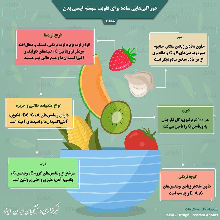 خوراکیهای مفید