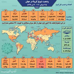 تغییر جایگاه ایران در رده بندی کشورهای اصلی درگیر کرونا
