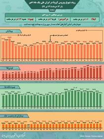 جدیدترین روند شیوع کرونا در ایران