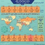 جایگاه ایران در جدول اصلیترین کشورهای درگیر کرونا   مقایسه وضعیت ایران و عربستان