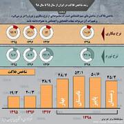 رشد شاخص فلاکت در ایران از سال ۹۵ تا سال ۹۸