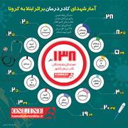 اینفوگرافیک | کرونا در ۵ ماه گذشته جان چند نفر از کادر درمان بیمارستانهای ایران را ستانده است؟