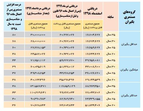 جدول تغییرات حقوق بازنشستگان تامین اجتماعی پس از متناسبسازی