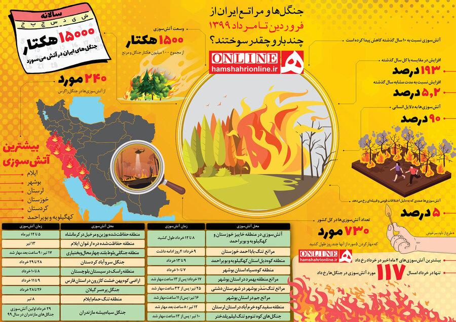 آتشسوزی جنگلها