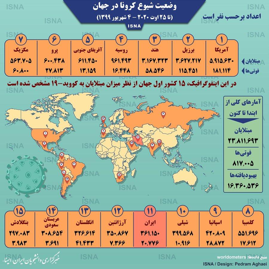 آمار کرونا در جهان تا 4 شهریور