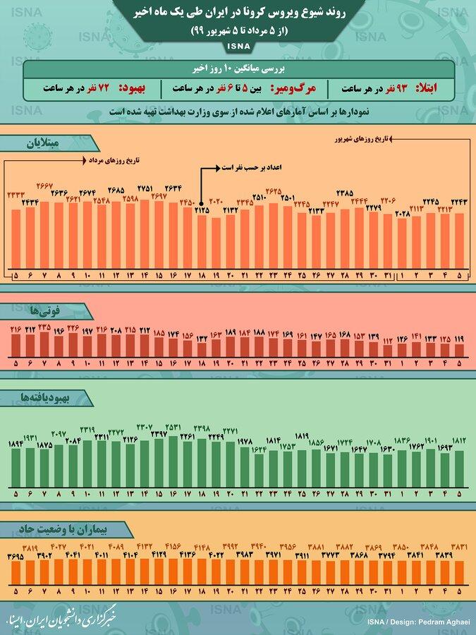 آمار کرونا در ایران از 5 مرداد تا 5 شهریور