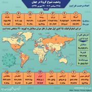 اینفوگرافیک | قدمهای تند کرونا تا یک میلیون قربانی | آمار کرونا در جهان تا ۲۲ شهریور | رتبه ایران در جدول