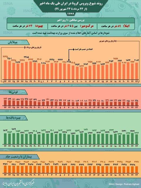 آمار كرونا در ايران-23 مرداد تا 23 شهريور