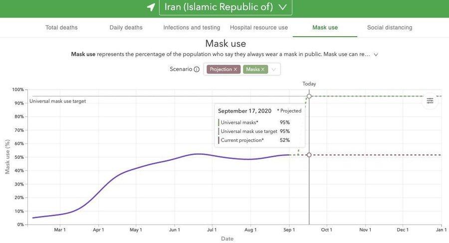 پیش بینی استفاده از ماسک در ایران
