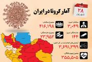 اینفوگرافیک | وضعیت کرونا در استانهای مختلف | آمار جان باختگان به ۲۴ هزار نفر نزدیک شد