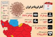 اینفوگرافیک | آمار کرونا در ایران و وضعیت استانها در روزی که جانباختگان زیاد شدند