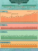 اینفوگرافیک | هر ساعت ۱۳۶ ایرانی به کرونا مبتلا میشوند | آمار ساعتی قربانیان کووید ۱۹ در ایران