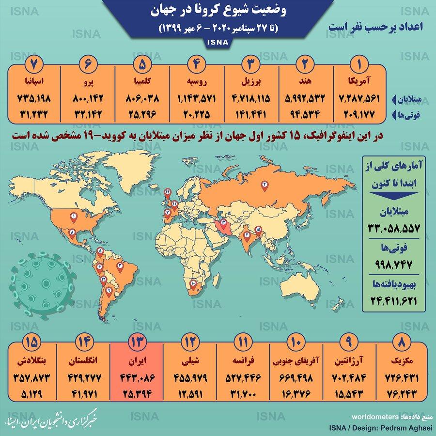 آمار كرونا در جهان-6 مهر