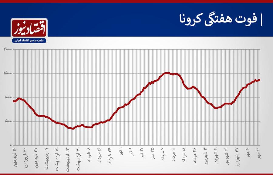 4501548 - سیاهترین هفته کرونا در دوماه اخیر   آمار رسمی کرونا در ایران ۴ رکورد جدید را ثبت کرد
