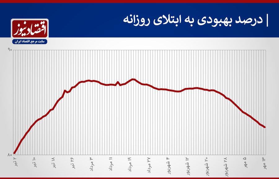 4501549 - سیاهترین هفته کرونا در دوماه اخیر   آمار رسمی کرونا در ایران ۴ رکورد جدید را ثبت کرد