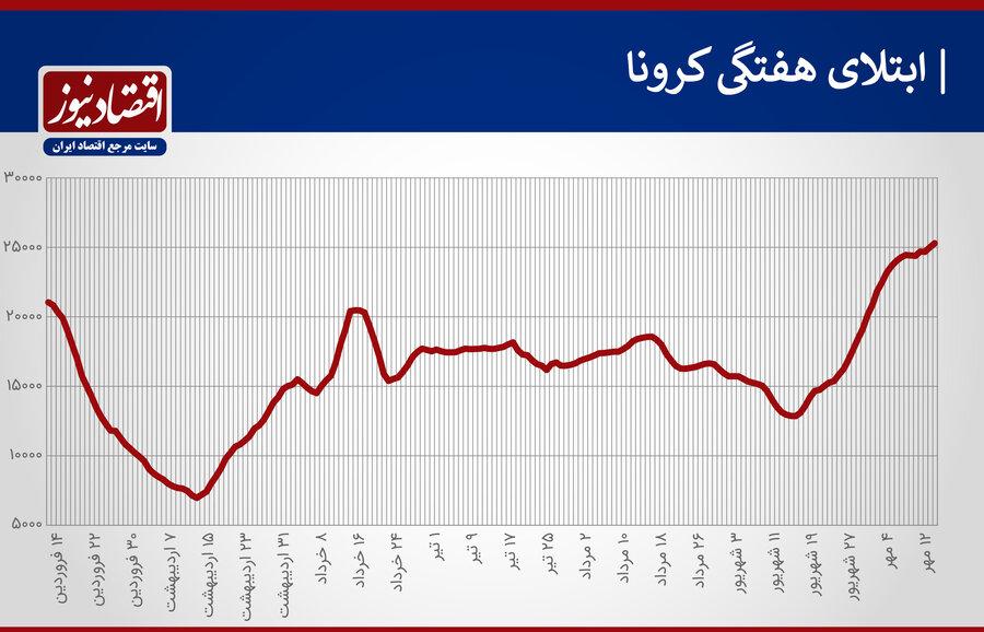 4501550 - سیاهترین هفته کرونا در دوماه اخیر   آمار رسمی کرونا در ایران ۴ رکورد جدید را ثبت کرد