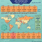 اینفوگرافیک | آمار قربانیان جهانی کرونا از یک میلیون نفر گذشت | رتبه نحس ایران!