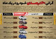 اینفوگرافیک | خودروهای داخلی در یک ماه چقدر گران شدند؟ | سردمداری پراید!