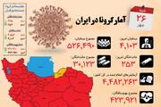 اینفوگرافیک   پررنگ شدن قرمزی نقشه کرونا در ایران   افزایش استانهای قرمز
