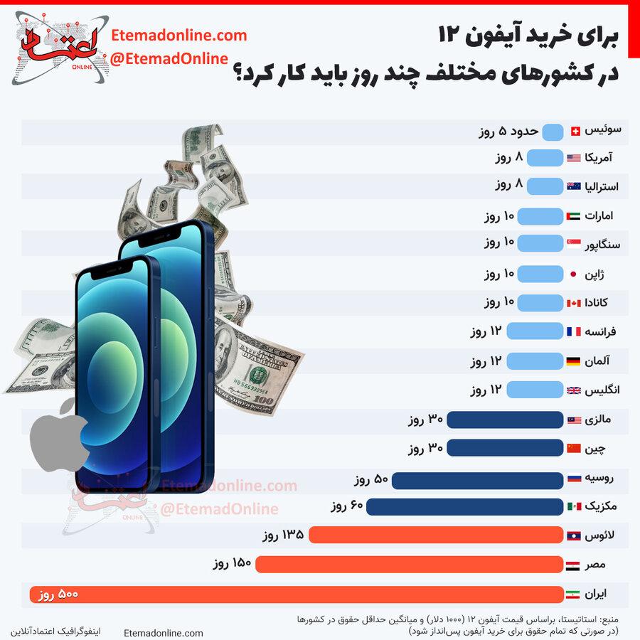 برای خرید آیفون ۱۲ در کشورهای مختلف چند روز باید کار کرد؟