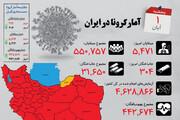 اینفوگرافیک | وضعیت رنگ کرونا در استانهای مختلف در روز کاهش مبتلایان و جانباختگان