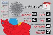 اینفوگرافیک | رکورد تازه برای مبتلایان کرونا در ایران | ۶۱۹۱ مبتلا - ۴۱۶۳ بهبودیافته؛ تراز منفی شد | رنگ کرونای استانها در چهارم آبان ۹۹