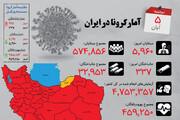 اینفوگرافیک | تناقض آمار مبتلایان و جانباختگان کرونا | رنگ نقشه کرونای استانها در ۵ آبان ۹۹