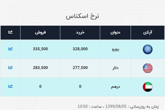 4509840 - دلار ۶۵۰ تومان ارزان شد   جدیدترین قیمت ارزها در ۵ آبان ۹۹
