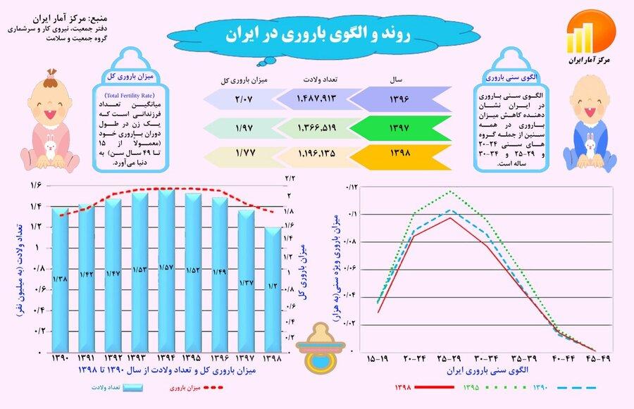 روند باروری در ایران