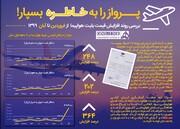 اینفوگرافیک | پروازهای داخلی از فروردین ۹۹ تا آبان ۹۹ چقدر گران شدند؟