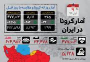 اینفوگرافیک | آمار نگرانکننده افزایش بیماران بدحال کرونا در ایران | رنگ استانهای ایران در پایان هفته اول آبان ۹۹