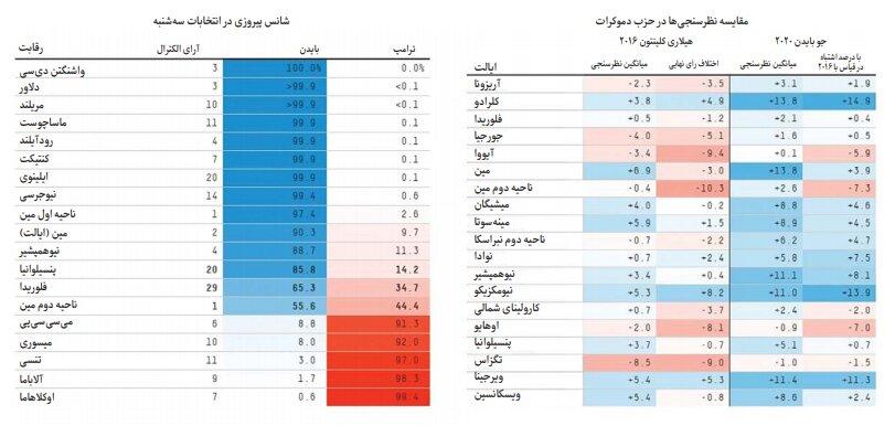 جدول نظرسنجی انتخابات آمریکا