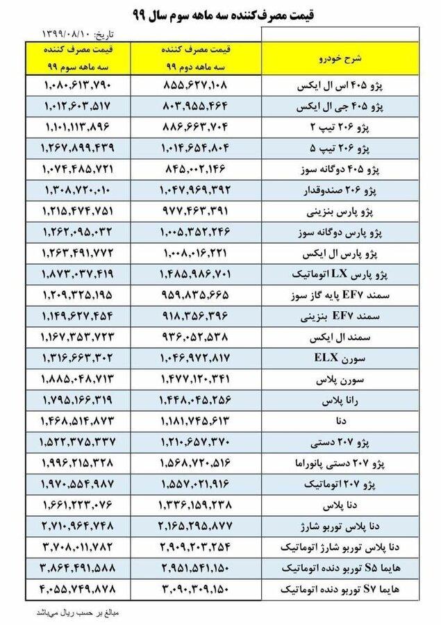 4513191 - ایران خودرو نرخ همه خودروها را گران کرد | جدول جدیدترین قیمت خودروها