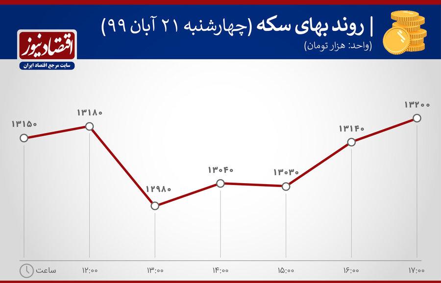 4516197 - احتیاط کنید؛ بازار دلار خبری است | پیش بینی روند قیمت سکه و ارز در آخر هفته