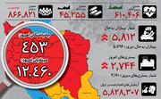 اینفوگرافیک | روند سینوسی مبتلایان کرونا در ایران | افزایش دوباره بیماران بستری پس از یک هفته نزول | وضعیت استانها در ۳ آذر ۹۹